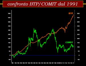 btp vs comit