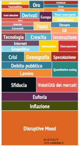 Inflazione, Volatilità di mercati, Euforia e Disruptive mood sui mercati. El Cid G P per www.saidinitaly.it